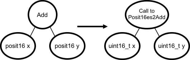 A lowering function lowering an add over `posit`s to a library call over `uint16_t`s