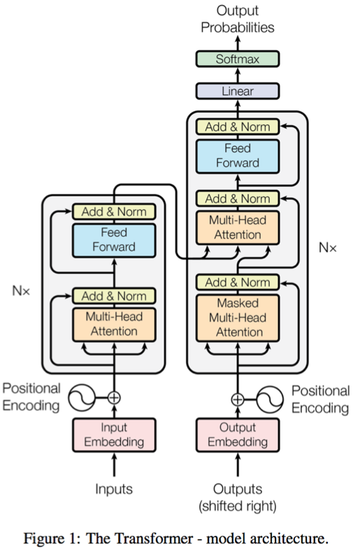 Clasificarea automată a intențiilor folosind învățarea profundă (partea 2)