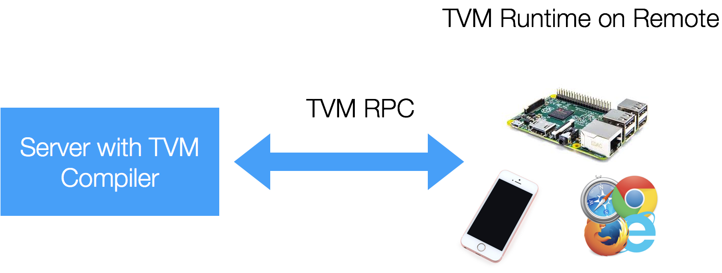 https://tvm.apache.org/images/release/tvm_rpc.png